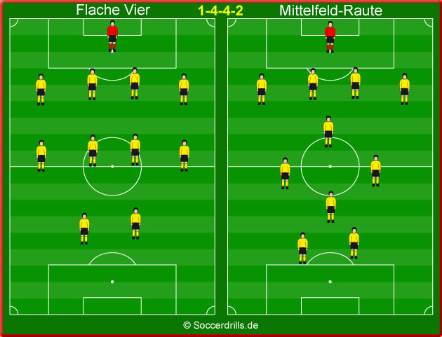Spielsystem 4-4-2 im Fußball